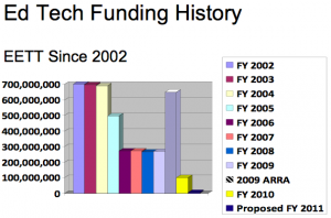 Graph courtesy of Jon Bernstein, Bernstein Strategy Group