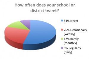 school-districtuseoftwitter
