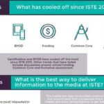 ISTE 2016 Infographic: The Media's Ed Tech Watchlist