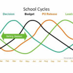 7 Summer To-Do's to Increase Your Sales Next School Year