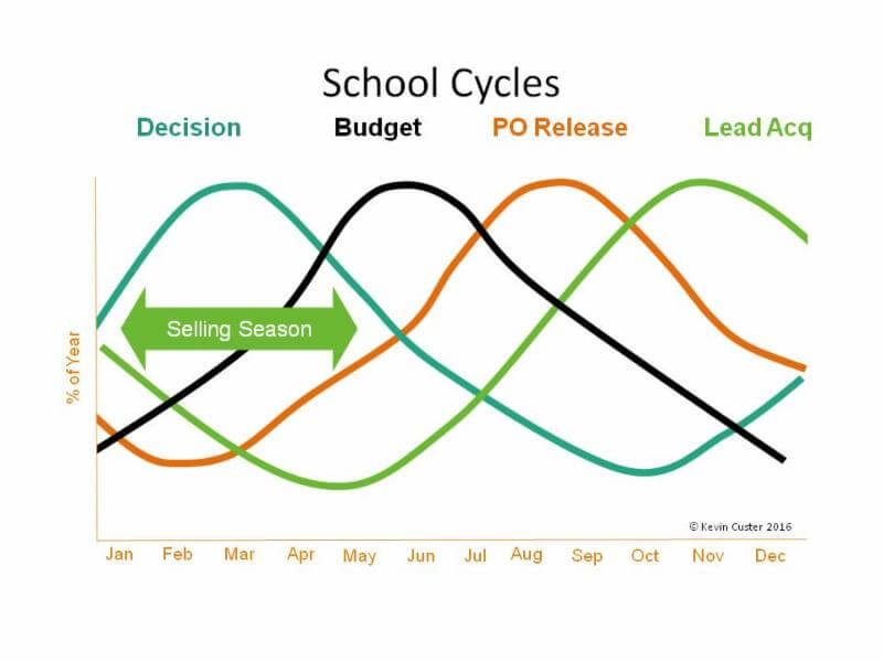 Understand the sales process for the K12 education industry by learning the sales cycle.
