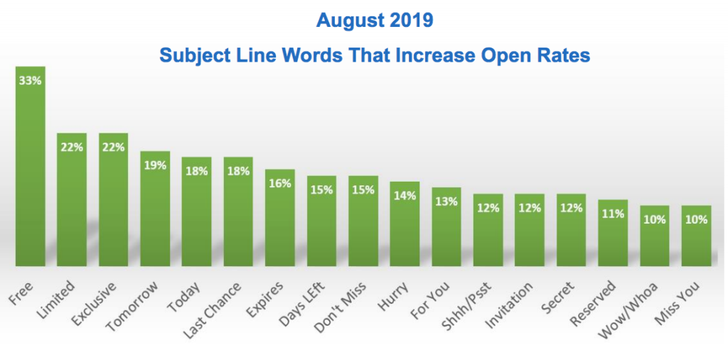 World Data Subject Line Words Chart
