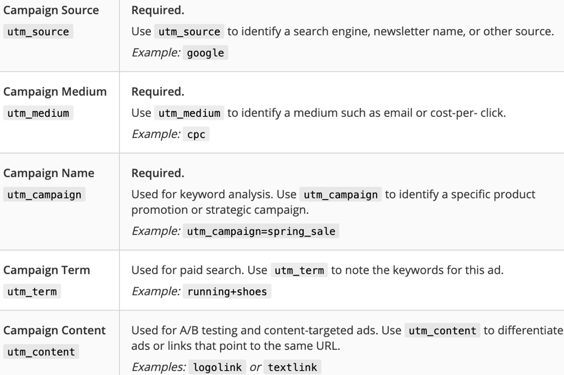 Google outlines Campaign Source, Campaign Medium, Campaign Name, Campaign Term and Campaign Content as UTM code tracking parameters